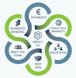 Banking and Payments Federation Ireland (BPFI)